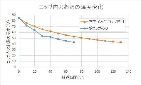 カップ内の温度変化グラフ